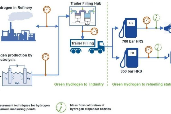 UpHy – Upscaling of green hydrogen for mobility and industry